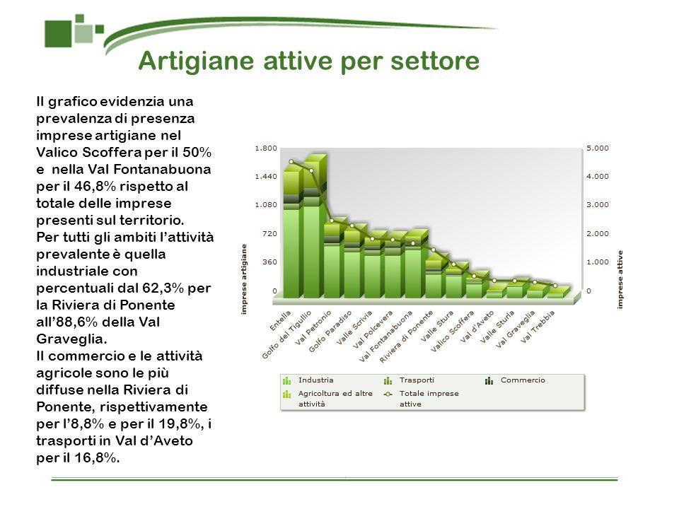 Artigiane attive per settore Il grafico evidenzia una prevalenza di presenza imprese artigiane nel Valico Scoffera per il 50% e nella Val Fontanabuona per il 46,8% rispetto al totale delle imprese presenti sul territorio.