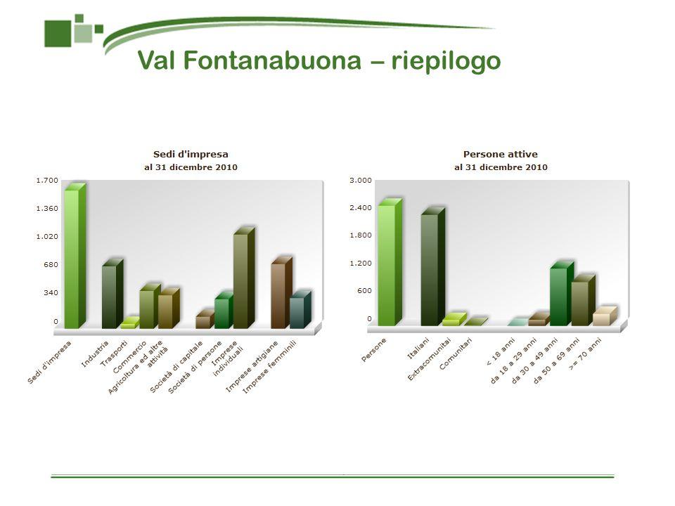 Val Fontanabuona – riepilogo