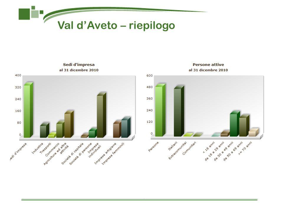 Val dAveto – riepilogo