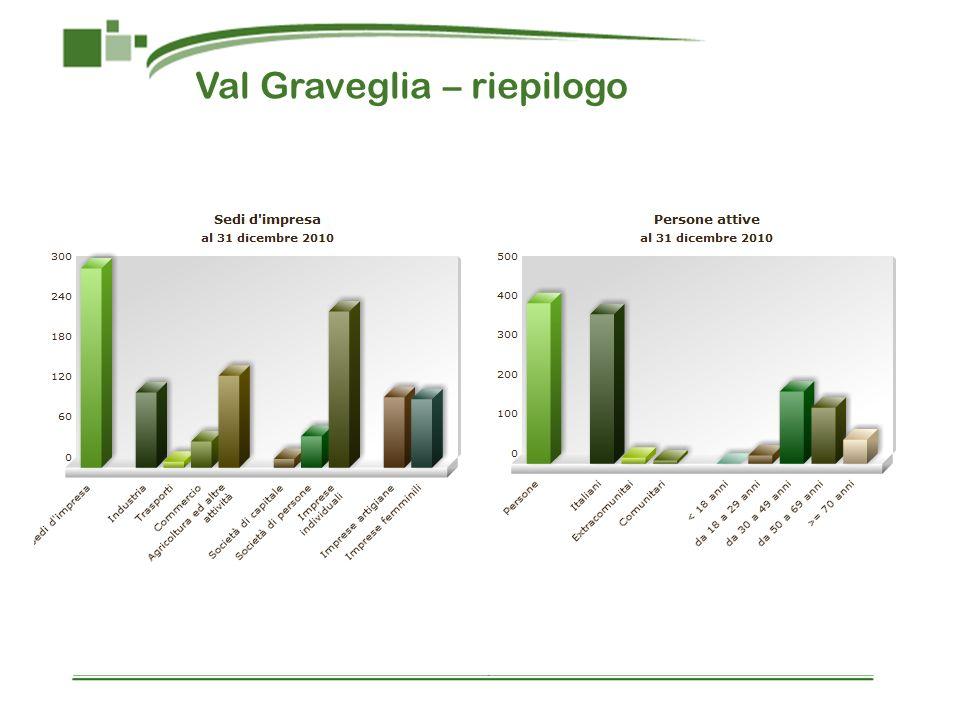 Val Graveglia – riepilogo