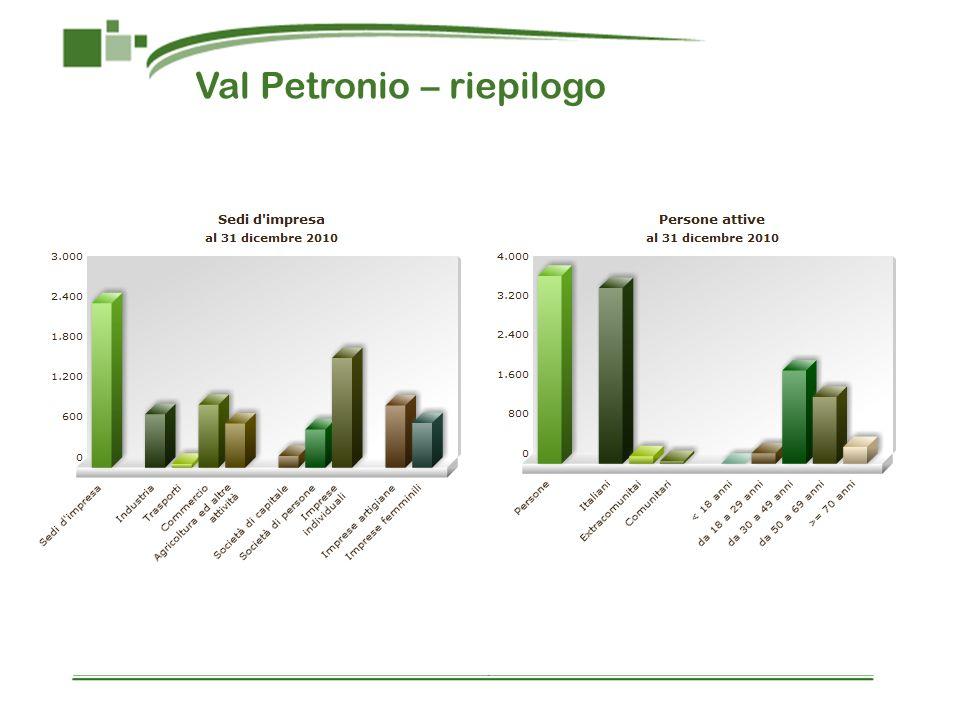 Val Petronio – riepilogo