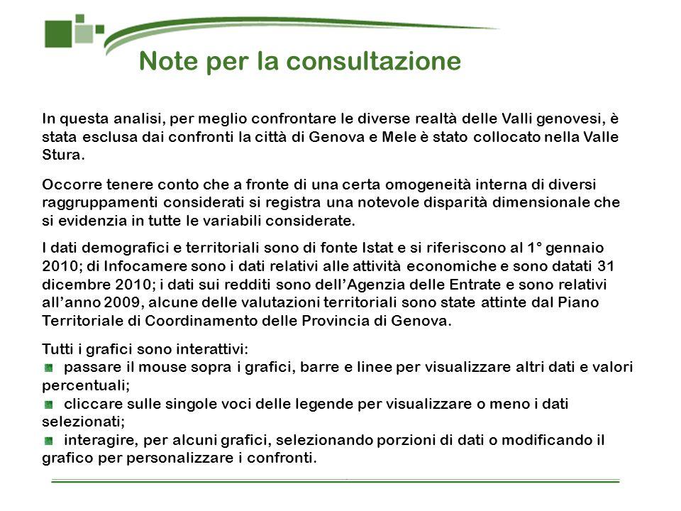 Note per la consultazione In questa analisi, per meglio confrontare le diverse realtà delle Valli genovesi, è stata esclusa dai confronti la città di Genova e Mele è stato collocato nella Valle Stura.