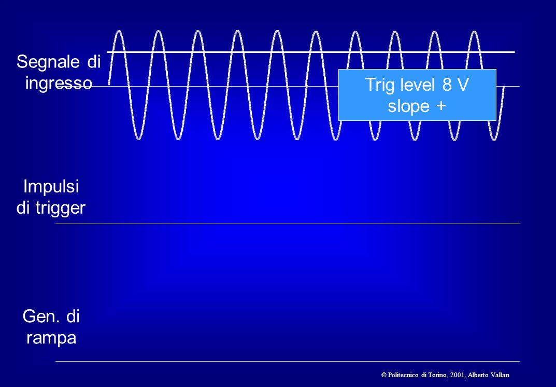 © Politecnico di Torino, 2001, Alberto Vallan Segnale di ingresso Impulsi di trigger Gen. di rampa Trig level 8 V slope +