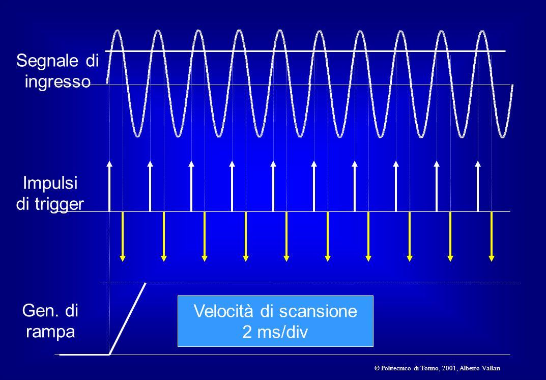 © Politecnico di Torino, 2001, Alberto Vallan Segnale di ingresso Impulsi di trigger Gen. di rampa Velocità di scansione 2 ms/div