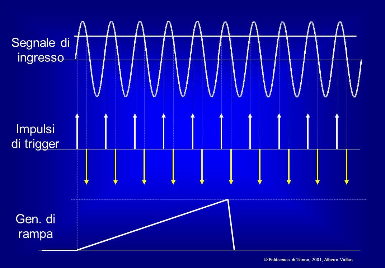 ESEMPIO 4 Visualizzazione di un segnale digitale periodico (problemi di sincronizzazione)