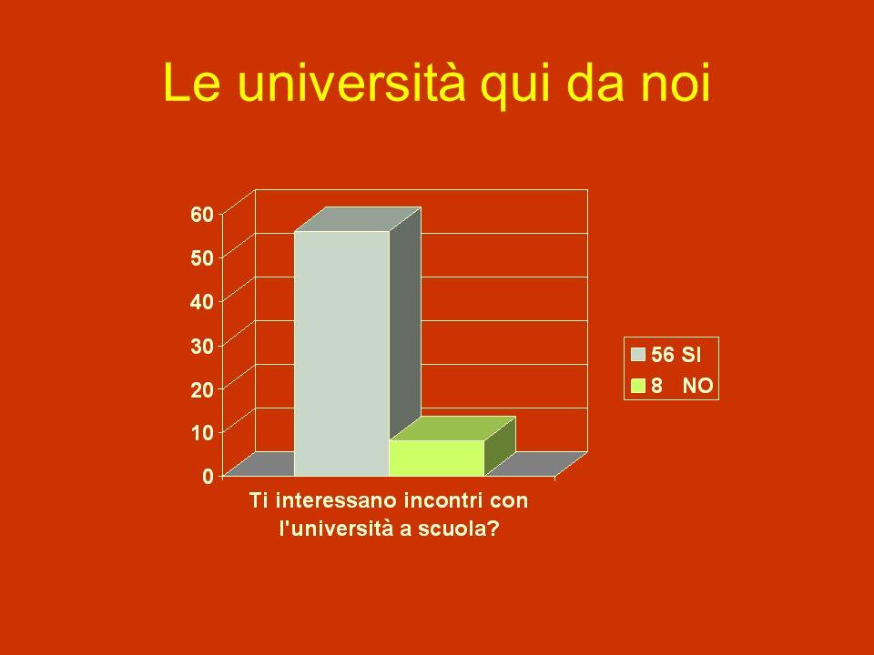 Le università qui da noi