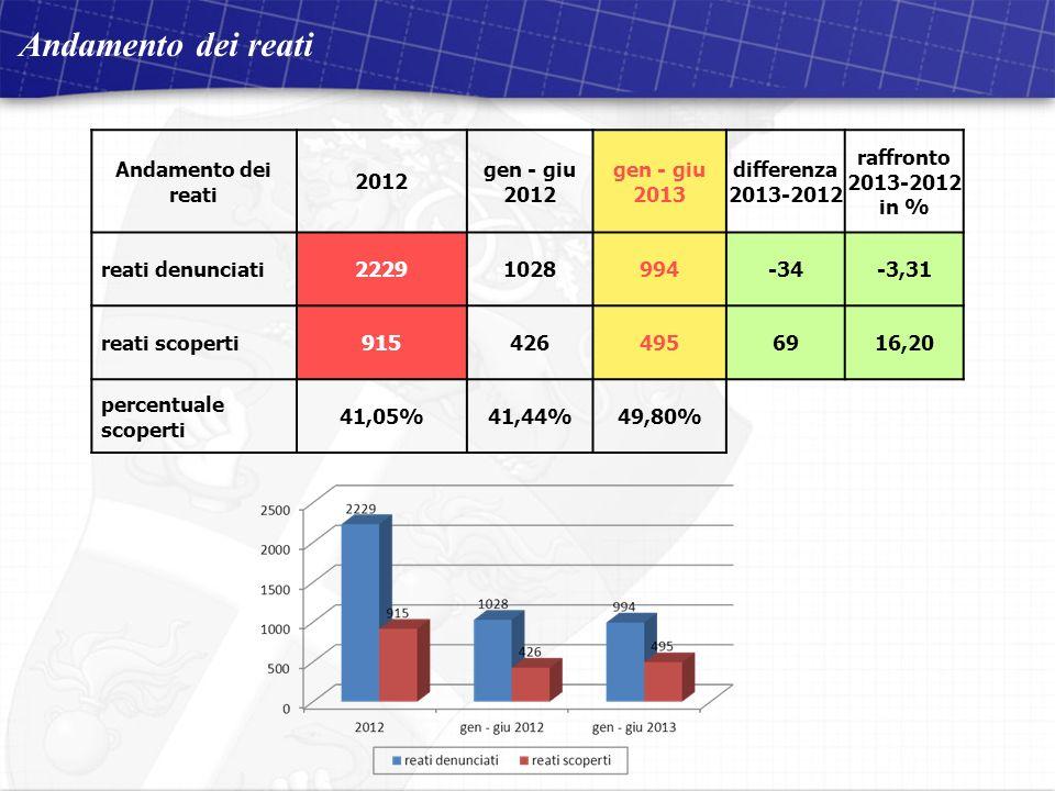Compagnia Carabinieri di Osimo 2 dicembre 2011 Visita del Signor Comandante Provinciale situazione aggiornata al 30 ottobre 2011 Andamento dei reati 2012 gen - giu 2012 gen - giu 2013 differenza 2013-2012 raffronto 2013-2012 in % reati denunciati22291028994-34-3,31 reati scoperti9154264956916,20 percentuale scoperti 41,05%41,44%49,80%