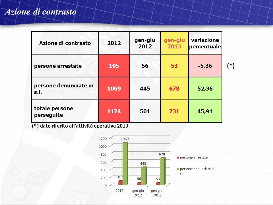 Compagnia Carabinieri di Osimo 2 dicembre 2011 Visita del Signor Comandante Provinciale situazione aggiornata al 30 ottobre 2011 Azione di contrasto 2012 gen-giu 2012 gen-giu 2013 variazione percentuale persone arrestate1055653-5,36 (*) persone denunciate in s.l.