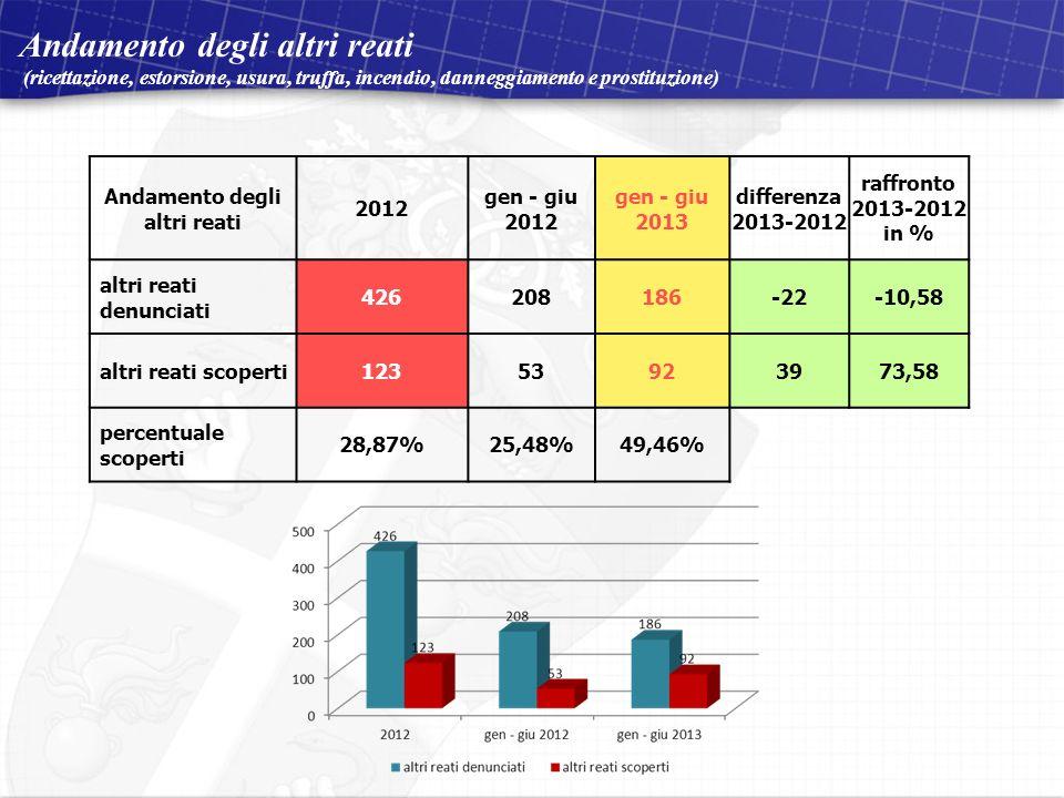 Compagnia Carabinieri di Osimo 2 dicembre 2011 Visita del Signor Comandante Provinciale situazione aggiornata al 30 ottobre 2011 Andamento degli altri reati (ricettazione, estorsione, usura, truffa, incendio, danneggiamento e prostituzione) Andamento degli altri reati 2012 gen - giu 2012 gen - giu 2013 differenza 2013-2012 raffronto 2013-2012 in % altri reati denunciati 426208186-22-10,58 altri reati scoperti12353923973,58 percentuale scoperti 28,87%25,48%49,46%
