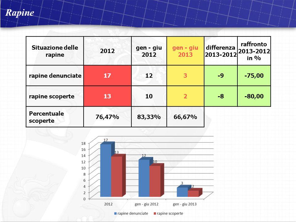 Compagnia Carabinieri di Osimo 2 dicembre 2011 Visita del Signor Comandante Provinciale situazione aggiornata al 30 ottobre 2011 Rapine Situazione delle rapine 2012 gen - giu 2012 gen - giu 2013 differenza 2013-2012 raffronto 2013-2012 in % rapine denunciate17123-9-75,00 rapine scoperte13102-8-80,00 Percentuale scoperte 76,47%83,33%66,67%