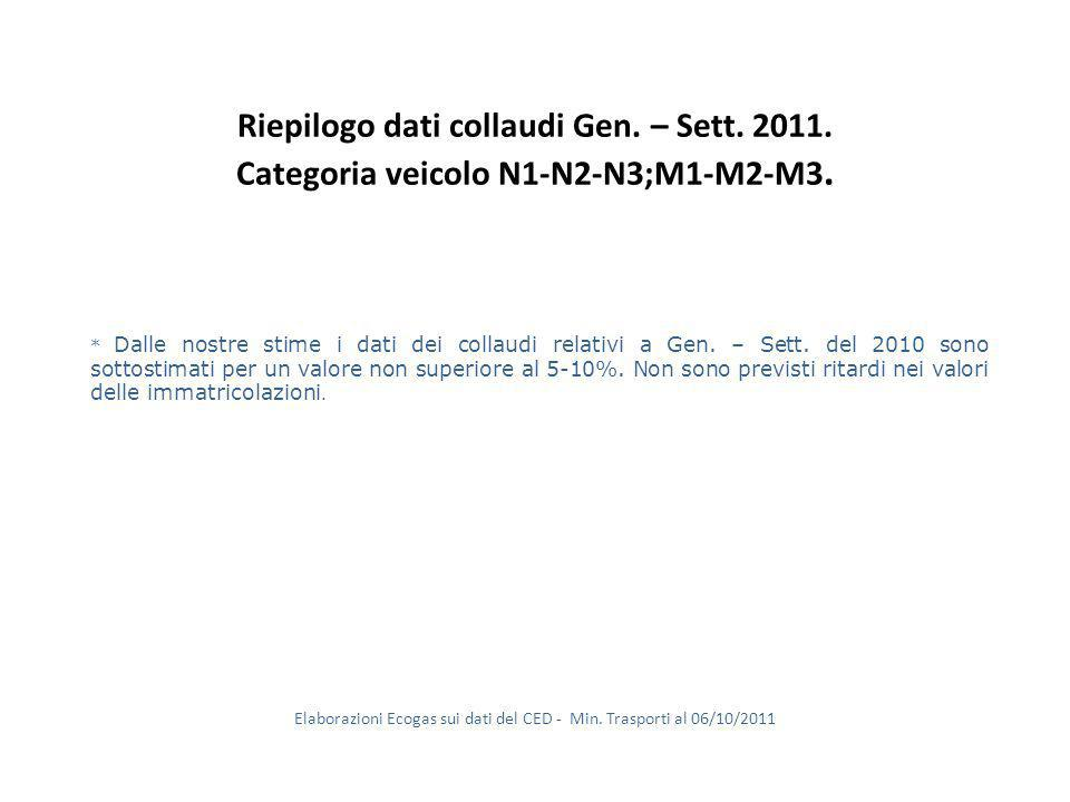 COSTRUTTORI Gen. – Sett. 2011 G.P.L. & metano