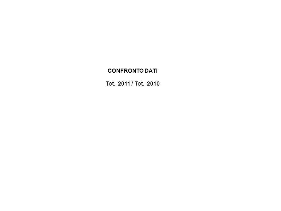 CONFRONTO DATI Tot. 2011 / Tot. 2010
