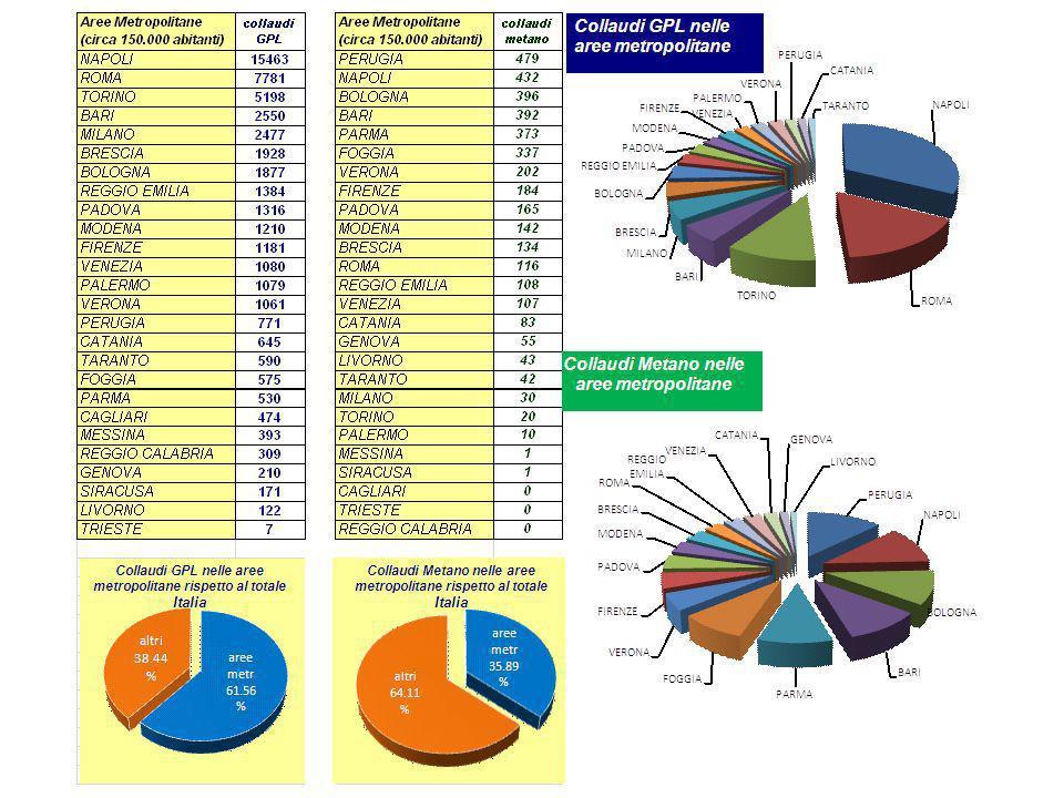 Collaudi Gen – Sett 2011 Per anno di immatricolazione