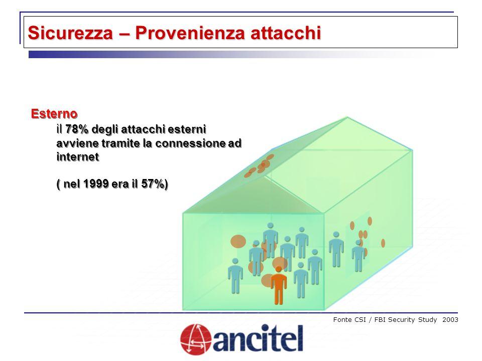Sicurezza – Provenienza attacchi Esterno il 78% degli attacchi esterni avviene tramite la connessione ad internet ( nel 1999 era il 57%) Esterno il 78