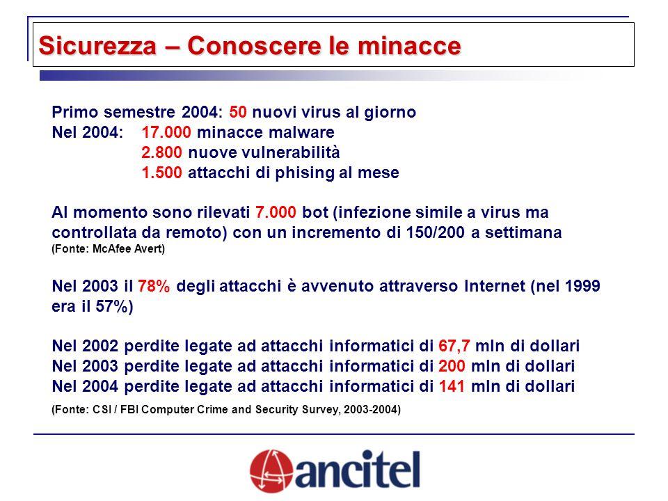 Primo semestre 2004: 50 nuovi virus al giorno Nel 2004: 17.000 minacce malware 2.800 nuove vulnerabilità 1.500 attacchi di phising al mese Al momento sono rilevati 7.000 bot (infezione simile a virus ma controllata da remoto) con un incremento di 150/200 a settimana (Fonte: McAfee Avert) Nel 2003 il 78% degli attacchi è avvenuto attraverso Internet (nel 1999 era il 57%) Nel 2002 perdite legate ad attacchi informatici di 67,7 mln di dollari Nel 2003 perdite legate ad attacchi informatici di 200 mln di dollari Nel 2004 perdite legate ad attacchi informatici di 141 mln di dollari (Fonte: CSI / FBI Computer Crime and Security Survey, 2003-2004) Sicurezza – Conoscere le minacce
