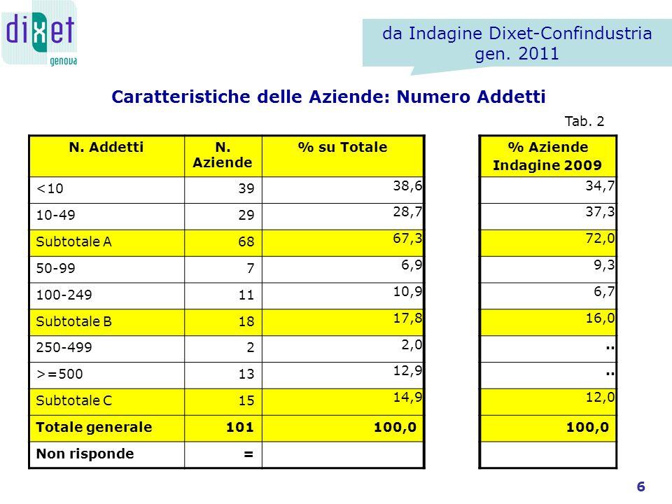 Caratteristiche delle Aziende: Numero Addetti N. AddettiN.