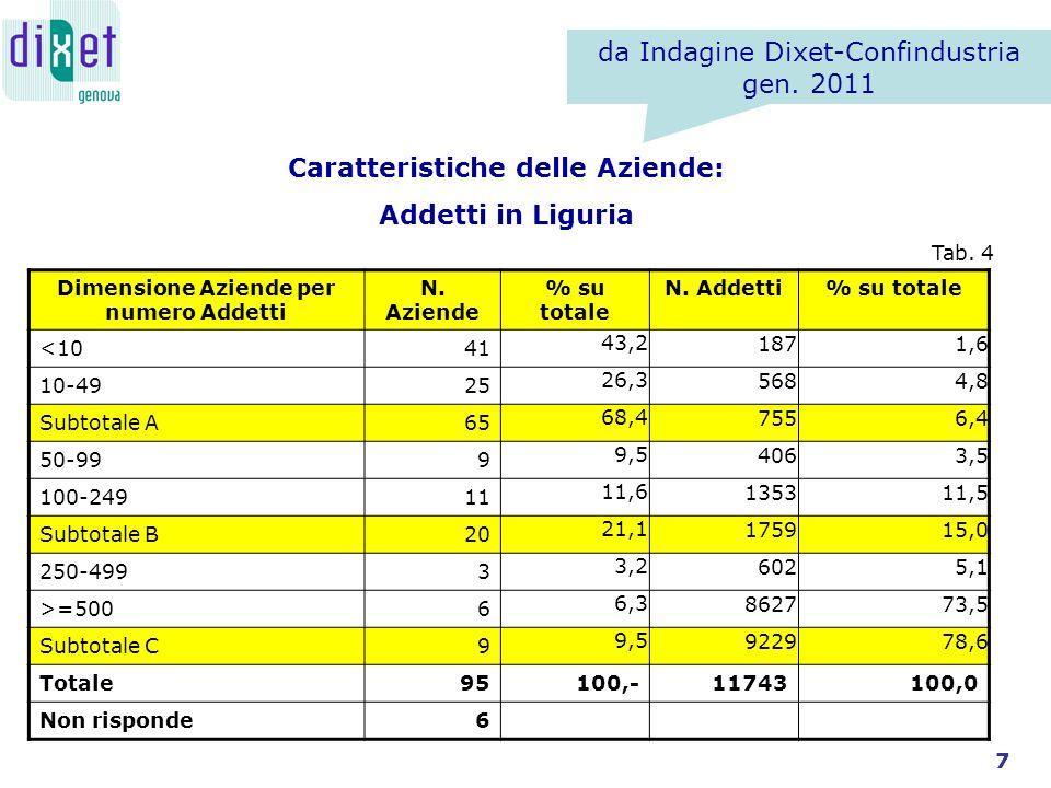 Caratteristiche delle Aziende: Addetti in Liguria Dimensione Aziende per numero Addetti N.