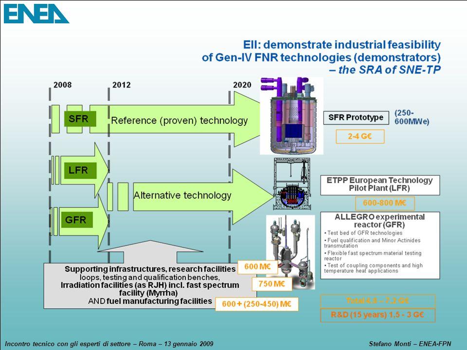 Incontro tecnico con gli esperti di settore – Roma – 13 gennaio 2009Stefano Monti – ENEA-FPN