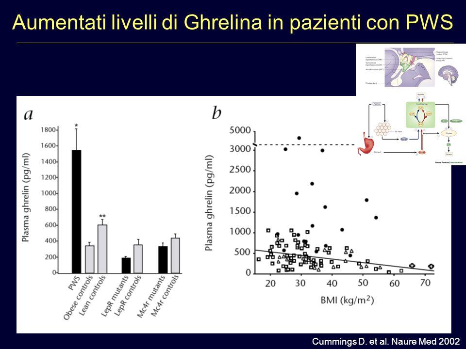 The Italian National Survey for Prader Willi Syndrome Grugni et al. Am J Med Gen 2008