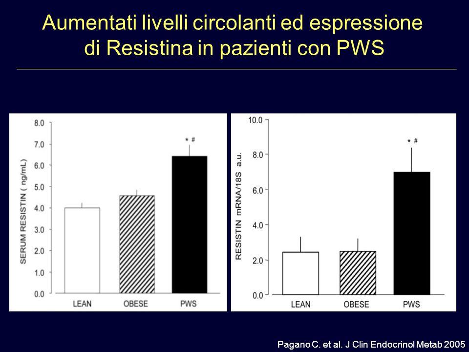 Aumentati livelli circolanti ed espressione di Resistina in pazienti con PWS Pagano C. et al. J Clin Endocrinol Metab 2005