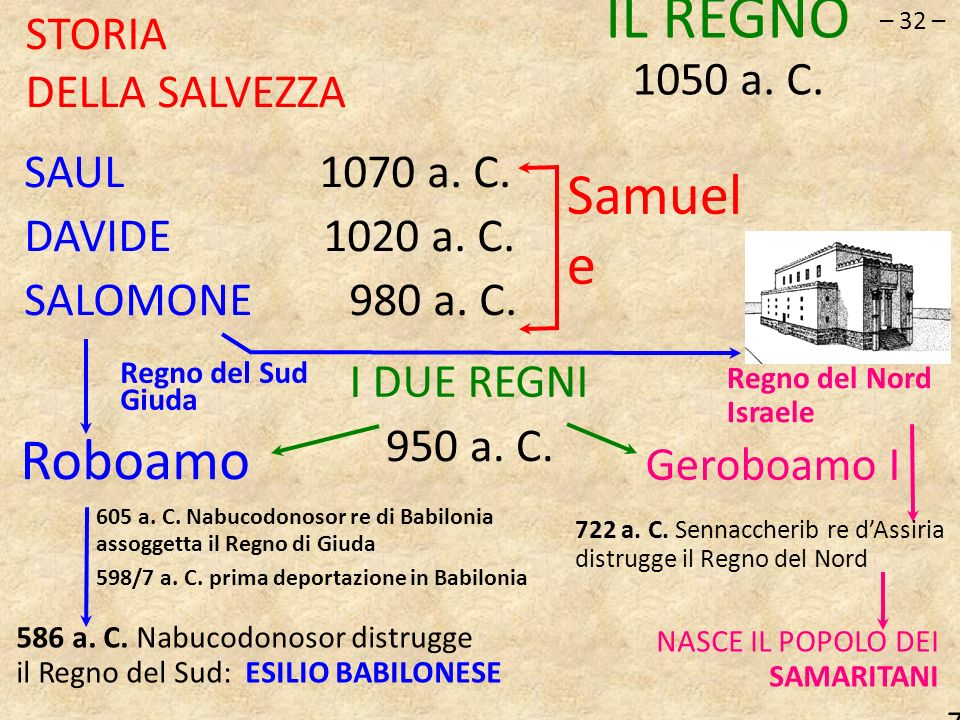 – 32 – STORIA DELLA SALVEZZA IL REGNO 1050 a. C. SAUL 1070 a. C. DAVIDE 1020 a. C. SALOMONE 980 a. C. I DUE REGNI Samuel e Roboamo Geroboamo I Regno d