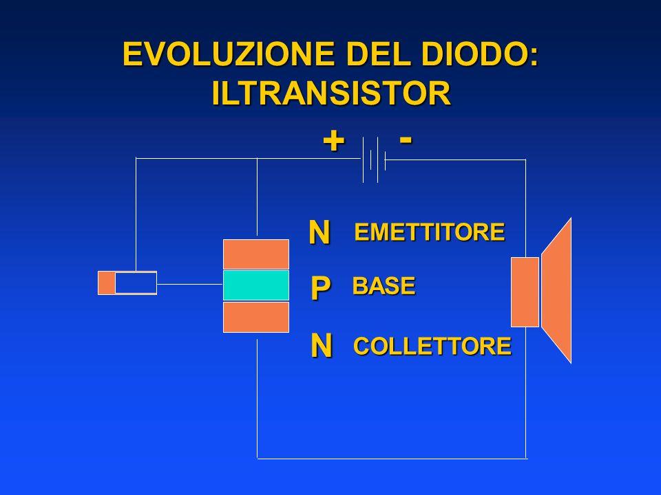 + - EVOLUZIONE DEL DIODO: ILTRANSISTOR N N P EMETTITORE COLLETTORE BASE