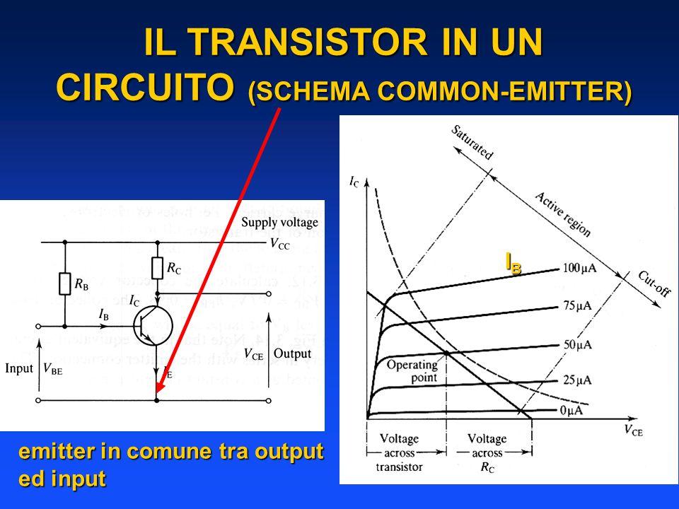 IL TRANSISTOR IN UN CIRCUITO (SCHEMA COMMON-EMITTER) emitter in comune tra output ed input IBIBIBIB