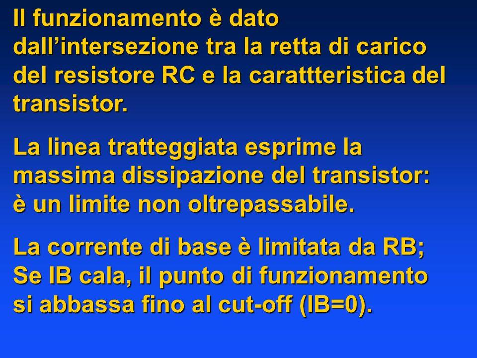 Il funzionamento è dato dallintersezione tra la retta di carico del resistore RC e la carattteristica del transistor. La linea tratteggiata esprime la