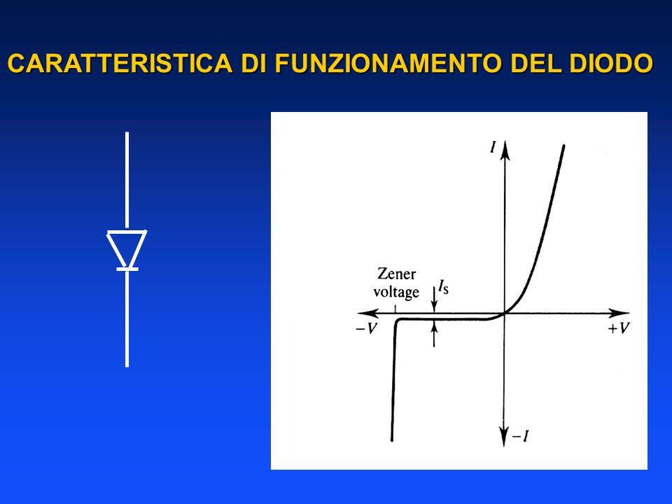 CARATTERISTICA DI FUNZIONAMENTO DEL DIODO