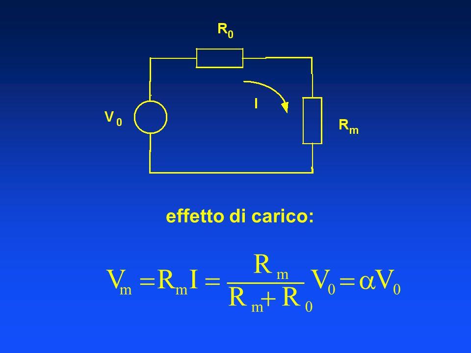 effetto di carico: V m R m I R m R m R 0 V 0 V 0