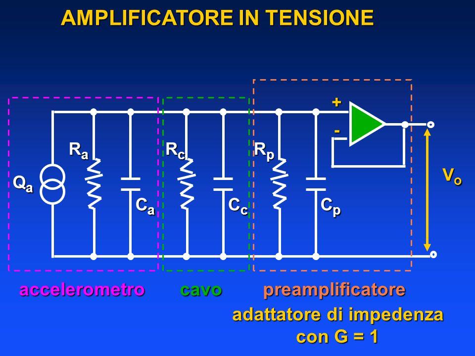 AMPLIFICATORE IN TENSIONE RaRaRaRa CaCaCaCa RcRcRcRc CcCcCcCc RpRpRpRp CpCpCpCp QaQaQaQa VoVoVoVo accelerometrocavopreamplificatore + - adattatore di