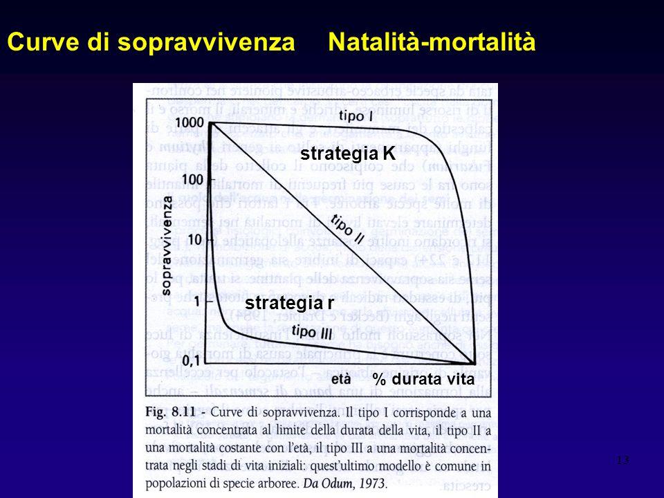 13 Natalità-mortalitàCurve di sopravvivenza % durata vita strategia r strategia K