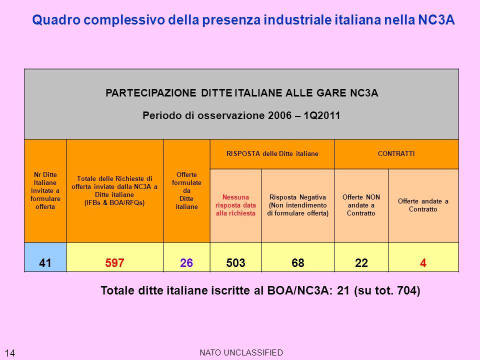 Quadro complessivo della presenza industriale italiana nella NC3A PARTECIPAZIONE DITTE ITALIANE ALLE GARE NC3A Periodo di osservazione 2006 – 1Q2011 N