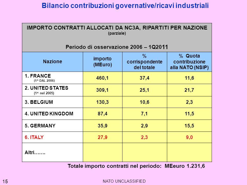 IMPORTO CONTRATTI ALLOCATI DA NC3A, RIPARTITI PER NAZIONE (parziale) Periodo di osservazione 2006 – 1Q20 11 Nazione importo (MEuro) % corrispondente d