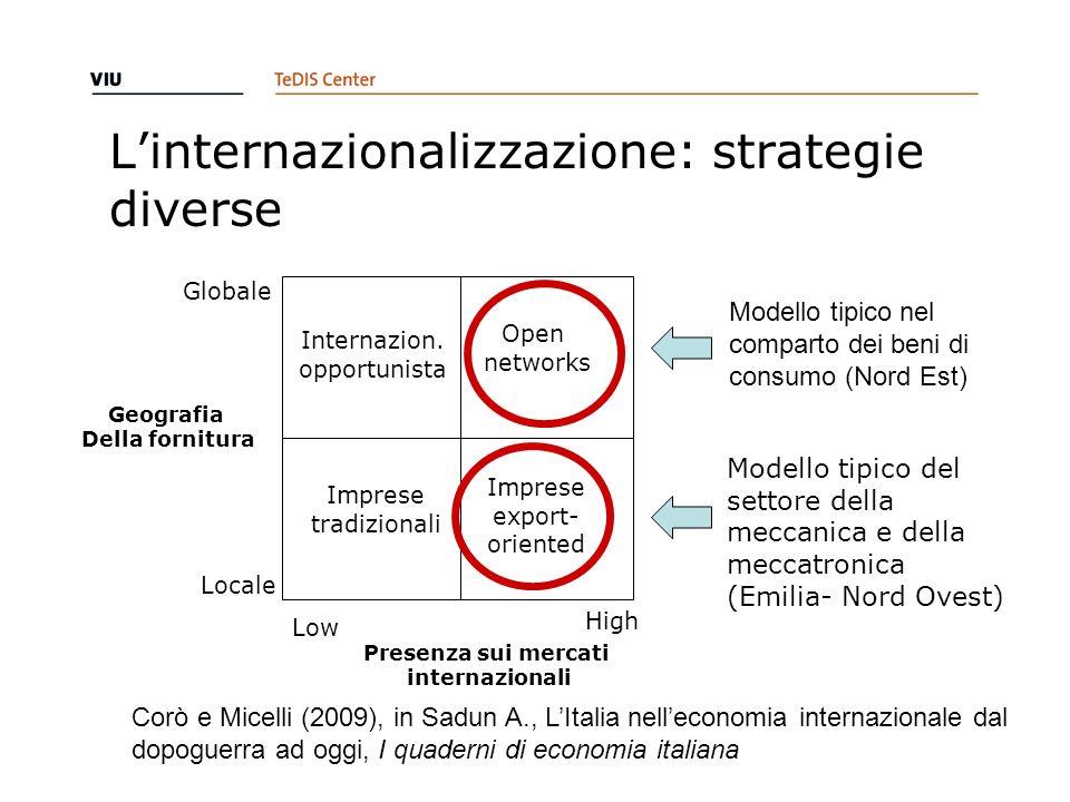 Linternazionalizzazione: strategie diverse Modello tipico nel comparto dei beni di consumo (Nord Est) Internazion. opportunista Open networks Imprese