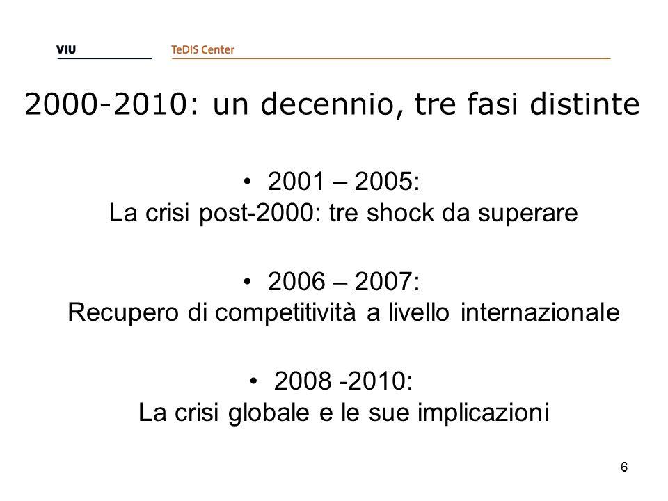 2000-2010: un decennio, tre fasi distinte 2001 – 2005: La crisi post-2000: tre shock da superare 2006 – 2007: Recupero di competitività a livello inte