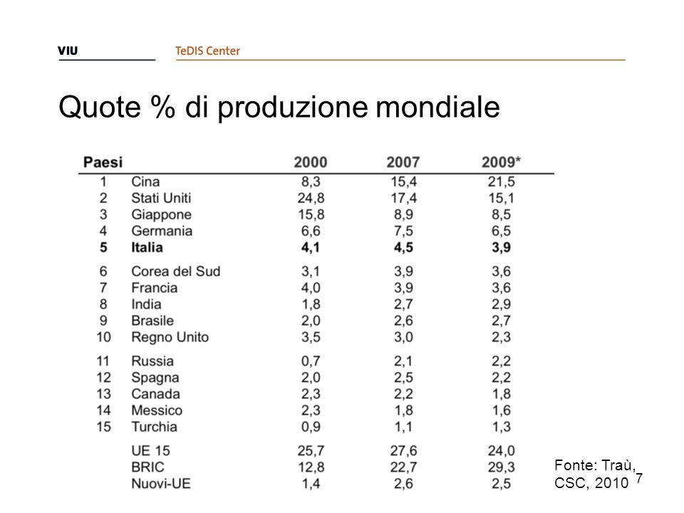 Quote % di produzione mondiale 7 Fonte: Traù, CSC, 2010