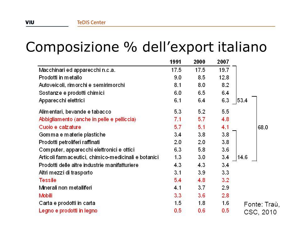 Composizione % dellexport italiano Fonte: Traù, CSC, 2010