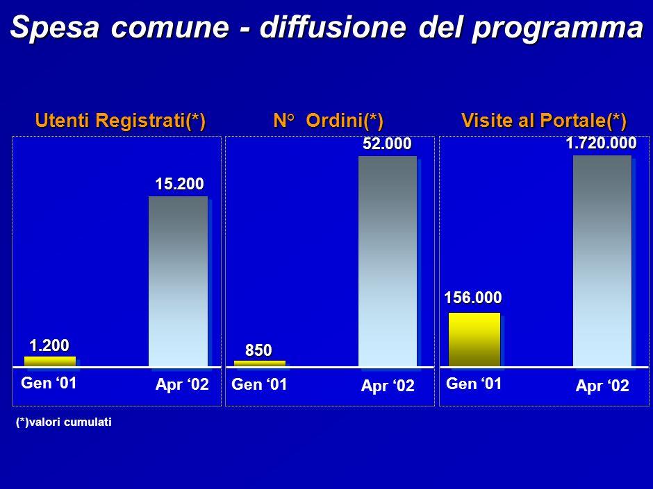 Gen 01 Apr 02 850 52.000 N° Ordini(*) Spesa comune - diffusione del programma Gen 01 Apr 02 156.000 1.720.000 Visite al Portale(*) Utenti Registrati(*) Gen 01 Apr 02 15.200 1.200 (*)valori cumulati