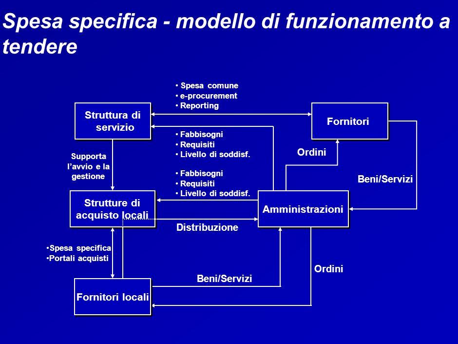 Spesa specifica - modello di funzionamento a tendere Struttura di servizio Fornitori Spesa comune e-procurement Reporting Fabbisogni Requisiti Livello di soddisf.