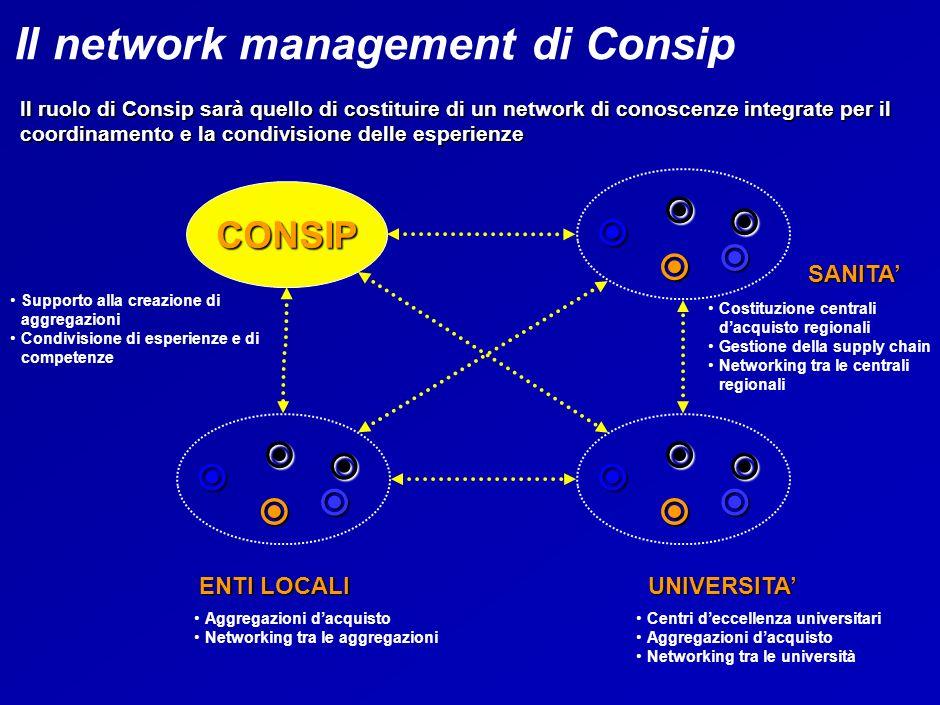 SANITA ENTI LOCALI UNIVERSITA Supporto alla creazione di aggregazioni Condivisione di esperienze e di competenze Costituzione centrali dacquisto regionali Gestione della supply chain Networking tra le centrali regionali CONSIP Centri deccellenza universitari Aggregazioni dacquisto Networking tra le università Aggregazioni dacquisto Networking tra le aggregazioni Il ruolo di Consip sarà quello di costituire di un network di conoscenze integrate per il coordinamento e la condivisione delle esperienze Il network management di Consip