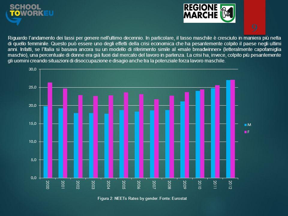 9 Figura 2: NEETs Rates by gender. Fonte: Eurostat Riguardo landamento dei tassi per genere nellultimo decennio. In particolare, il tasso maschile è c