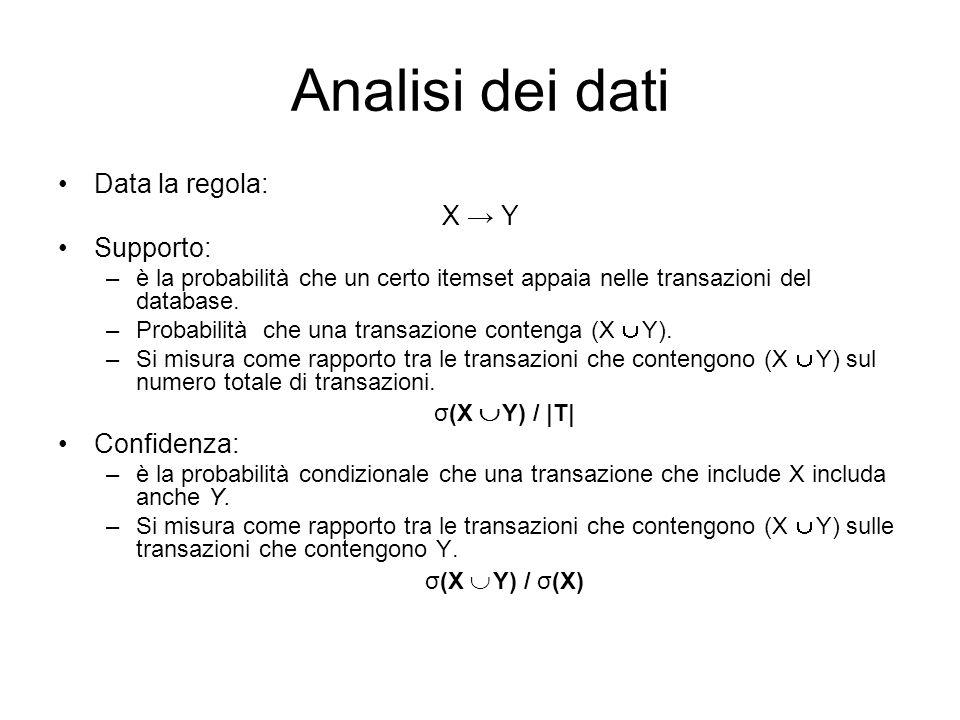 Analisi dei dati Data la regola: X Y Supporto: –è la probabilità che un certo itemset appaia nelle transazioni del database.