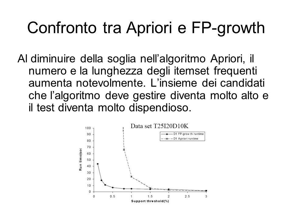 Confronto tra Apriori e FP-growth Al diminuire della soglia nellalgoritmo Apriori, il numero e la lunghezza degli itemset frequenti aumenta notevolmente.