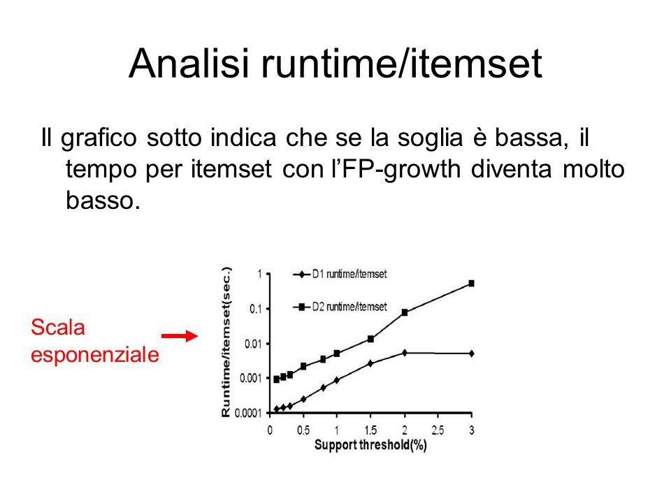 Analisi runtime/itemset Il grafico sotto indica che se la soglia è bassa, il tempo per itemset con lFP-growth diventa molto basso.
