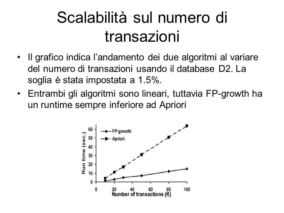 Scalabilità sul numero di transazioni Il grafico indica landamento dei due algoritmi al variare del numero di transazioni usando il database D2.