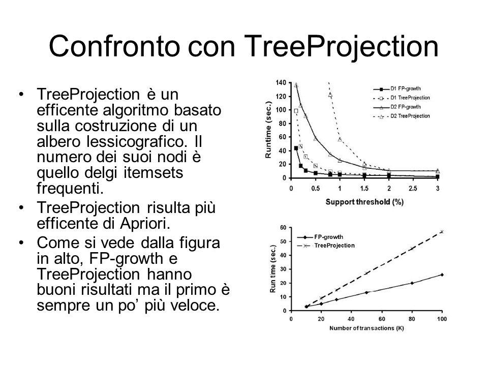 Confronto con TreeProjection TreeProjection è un efficente algoritmo basato sulla costruzione di un albero lessicografico.