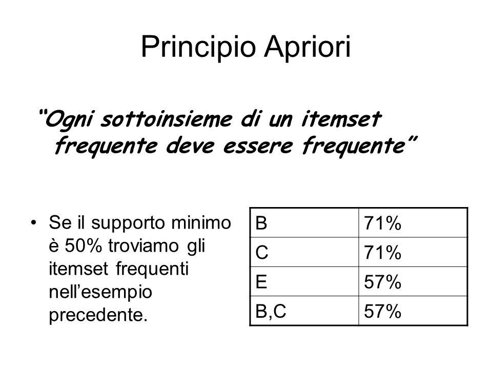 Principio Apriori B71% C E57% B,C57% Ogni sottoinsieme di un itemset frequente deve essere frequente Se il supporto minimo è 50% troviamo gli itemset frequenti nellesempio precedente.