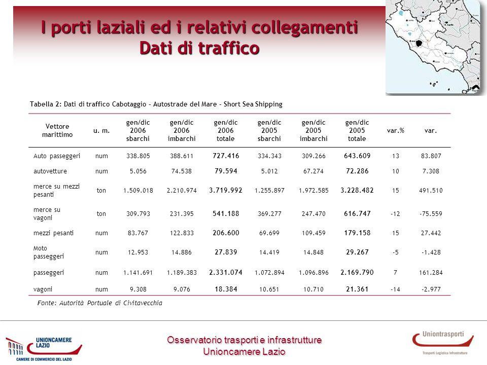 I porti laziali ed i relativi collegamenti Dati di traffico Vettore marittimo u. m. gen/dic 2006 sbarchi gen/dic 2006 imbarchi gen/dic 2006 totale gen
