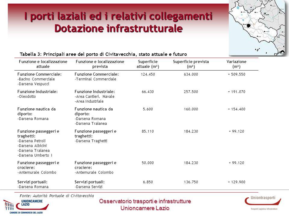 I porti laziali ed i relativi collegamenti Dotazione infrastrutturale Funzione e localizzazione attuale Funzione e localizzazione prevista Superficie